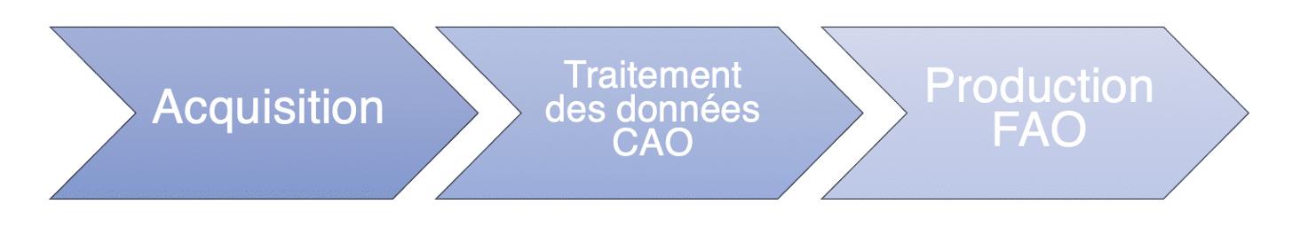 CFAO 5